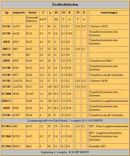 Zweifachtrioden - Tabelle, 6. Ausgabe, 2016