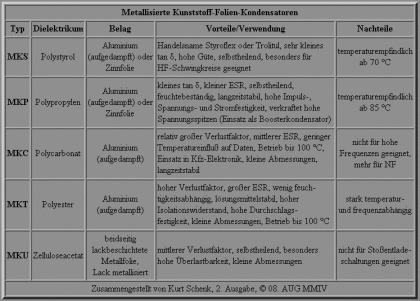 MK-Folien-Kondensatoren - Tabelle, 2. Ausgabe, 2004