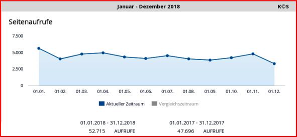 WebAnalytics-Seitenaufrufe - JAN-DEC_2018_x