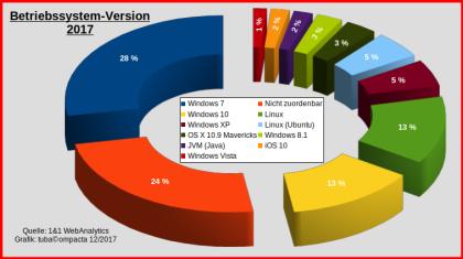 Betriebssystem-Version_2017_mittige-Legende.png