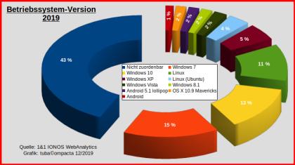 Betriebssystem-Version_2019_mittige-Legende.png